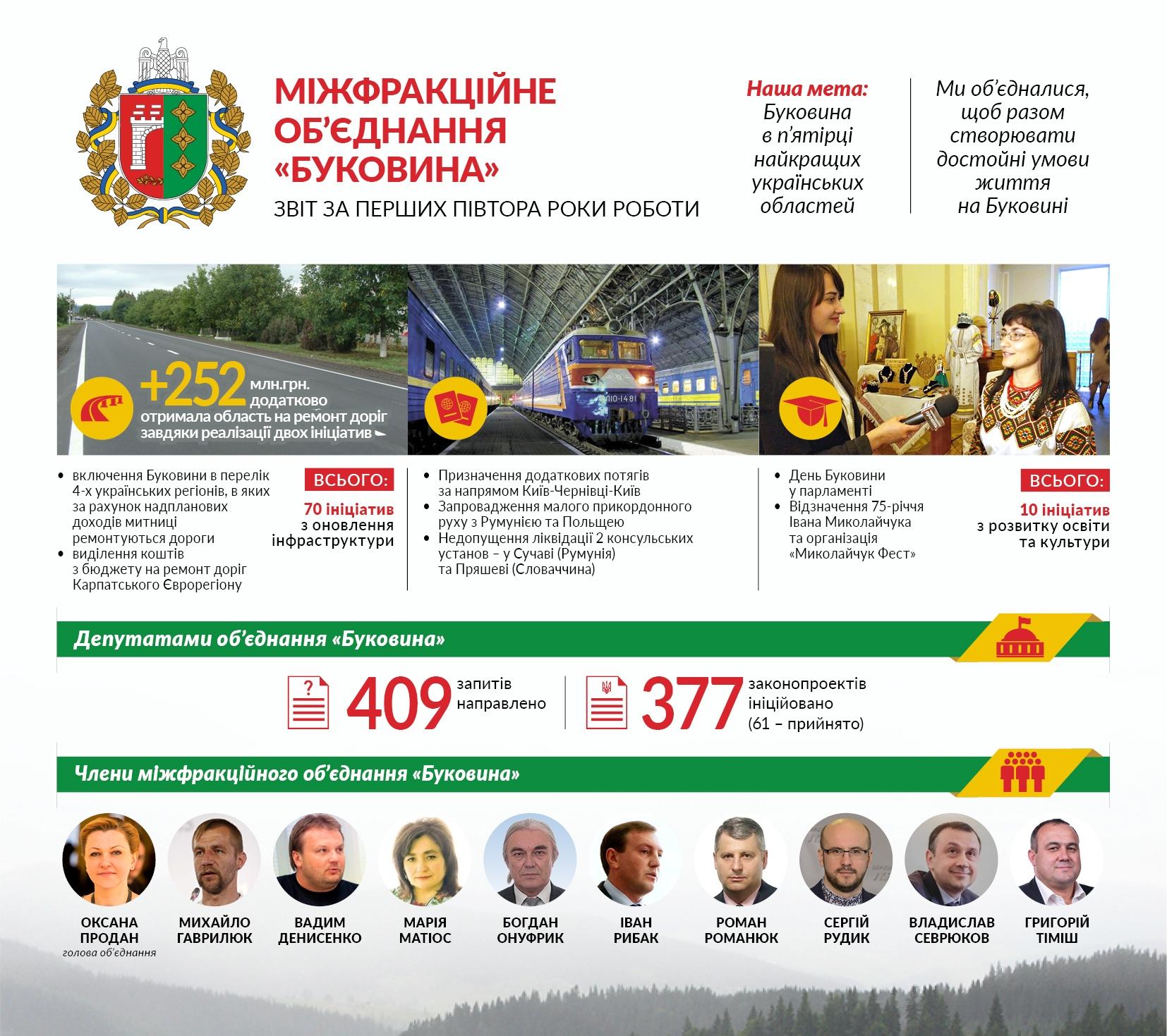 """Міжфракційне об'єднання """"БУКОВИНА"""" прозвітувало за півтора року про результати своєї діяльності"""