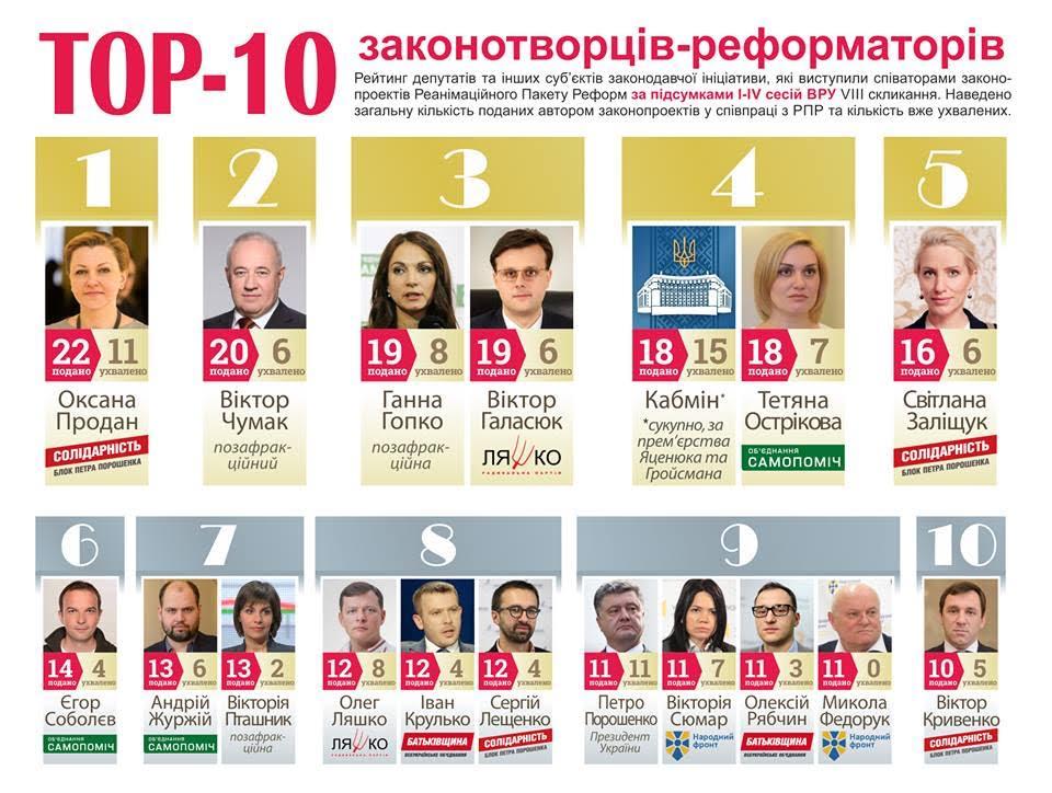 Рейтинг депутатів-реформаторів від РПР: першість утримує Оксана Продан