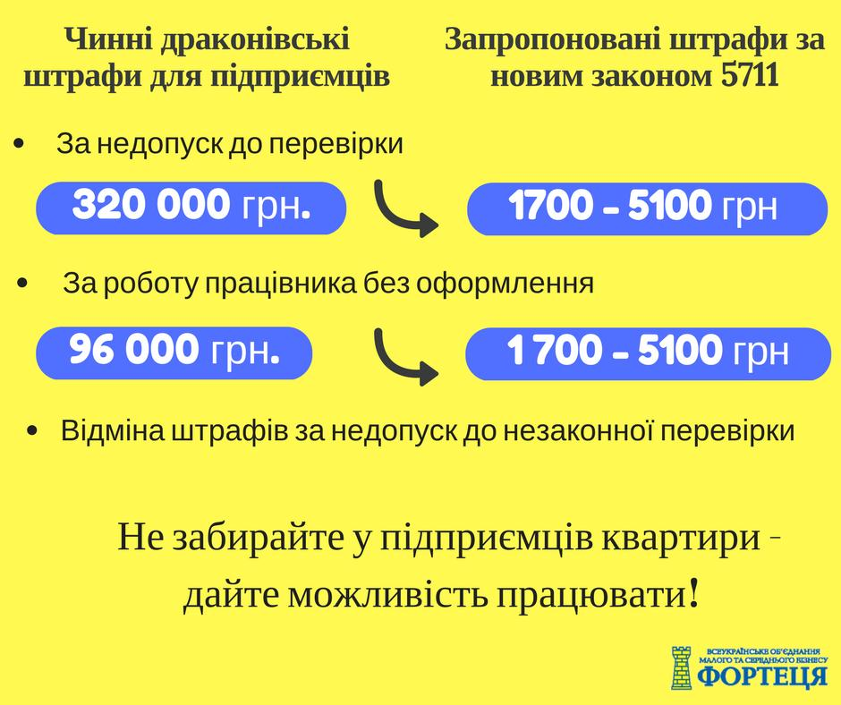 Оксана Продан пропонує знизити штрафи для підприємців