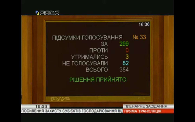 Верховна Рада прийняла законопроект №0889 щодо посилення відповідальності посадових осіб дозвільних органів